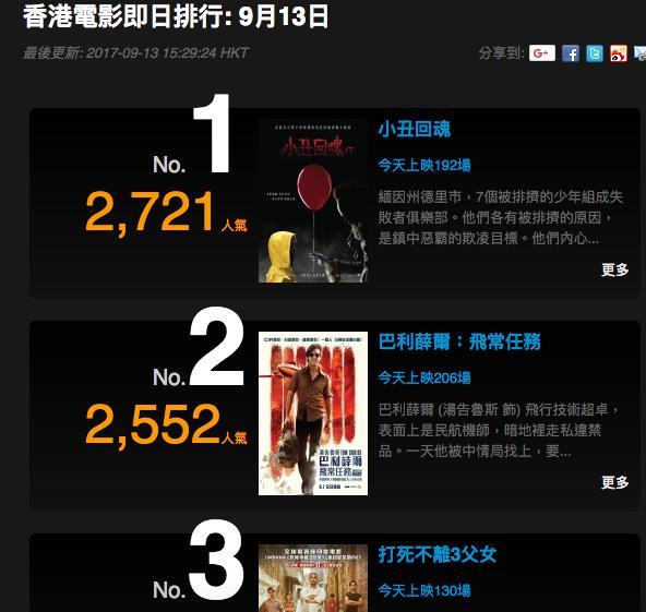小丑回魂破纪录!香港打败战狼2口碑第一,北美单日票房880万