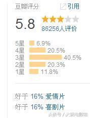 豆瓣评分5.8的电影,却能大卖15亿还不止步,奇迹背后有何道理?