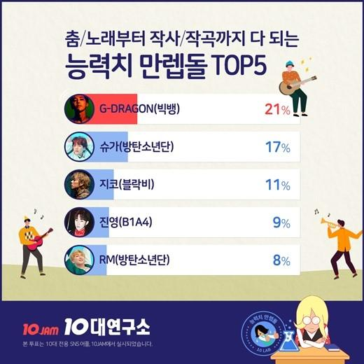 G-DRAGON当选韩国青少年心目中最多才多艺偶像艺人