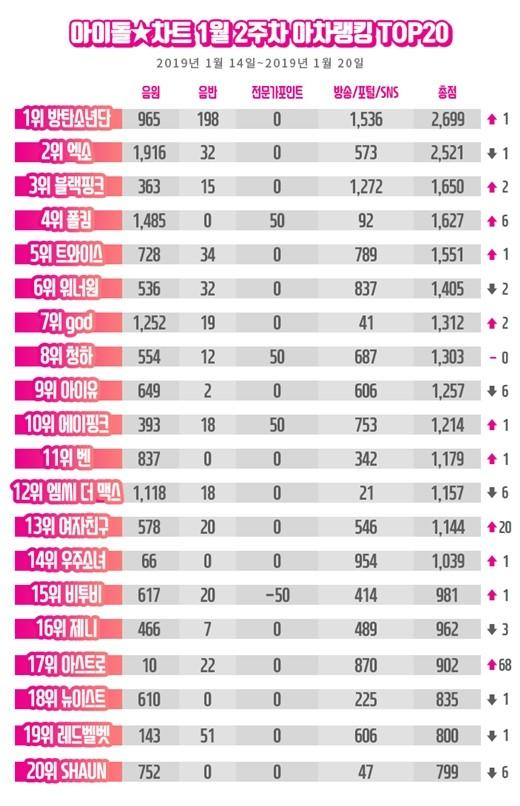 防弹少年团时隔八周重夺韩国偶像艺人榜冠军