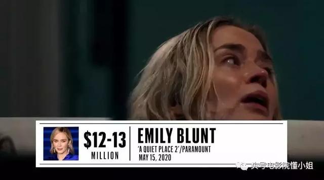 好莱坞明星2019片酬曝光!唐尼不是第一,这部电影三男星赚超2亿